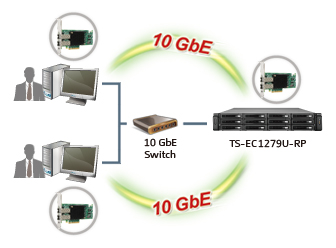 System connect to 10GbE NAS via 10GbE Switch