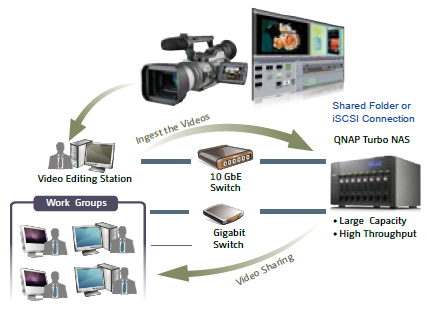 4K digital production workflow in 10GbE Ethernet environment