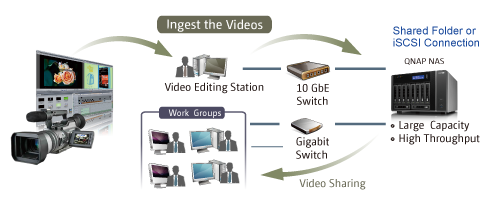 Video Editing solution